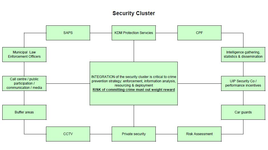 security cluster